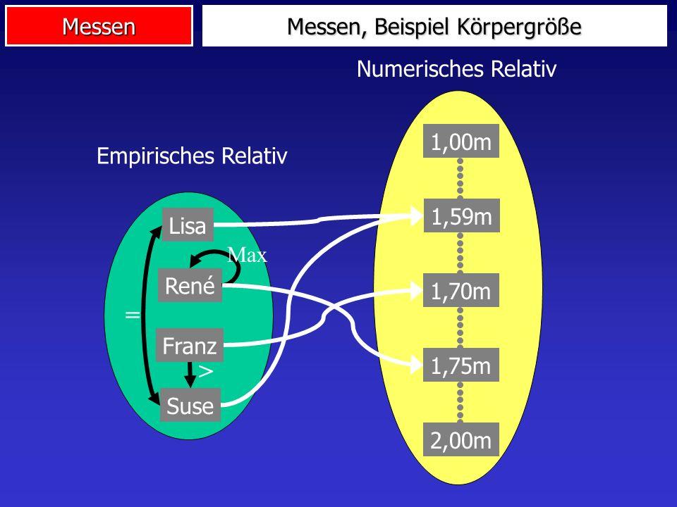 Messen Begriff: Messen ist eine homomorphe Abbildung eines empirischen Relativs in ein numerisches Relativ empirisches Relativ: Menge von Objekten, zwischen denen Beziehungen (Relationen) gelten numerisches Relativ: Symbolsystem (Zahlen), auf dem ebenfalls gewisse Relationen gelten homomorphe Abb.: Jedes Objekt kann abgebildet werden, und die Relationen bleiben erhalten Messen