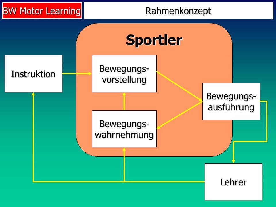 BW Motor Learning Sportler Rahmenkonzept Instruktion Bewegungs- vorstellung Bewegungs- ausführung Bewegungs- wahrnehmung Lehrer