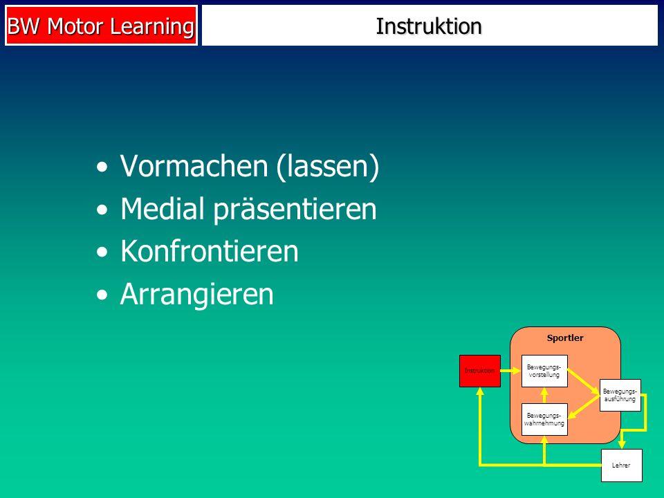 BW Motor Learning Instruktion Vormachen (lassen) Medial präsentieren Konfrontieren Arrangieren Sportler Instruktion Bewegungs- vorstellung Bewegungs-