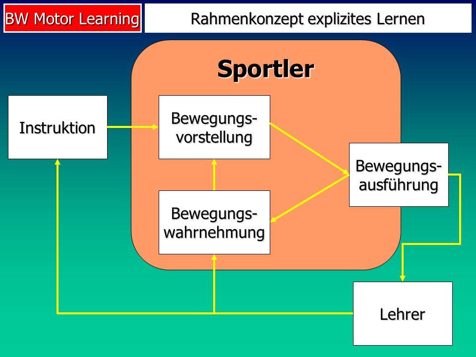 BW Motor Learning Sportler Rahmenkonzept explizites Lernen Instruktion Bewegungs- vorstellung Bewegungs- ausführung Bewegungs- wahrnehmung Lehrer