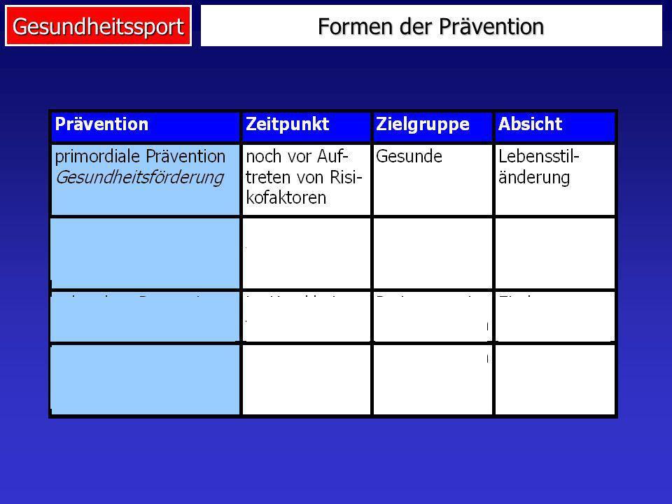 Gesundheitssport Lebens- bedingungen Individuum Das streßtheoretische Gesundheitsmodell von Pearlin Gesundheits- zustand Ressourcen Belastungen Gesundheitsmodell
