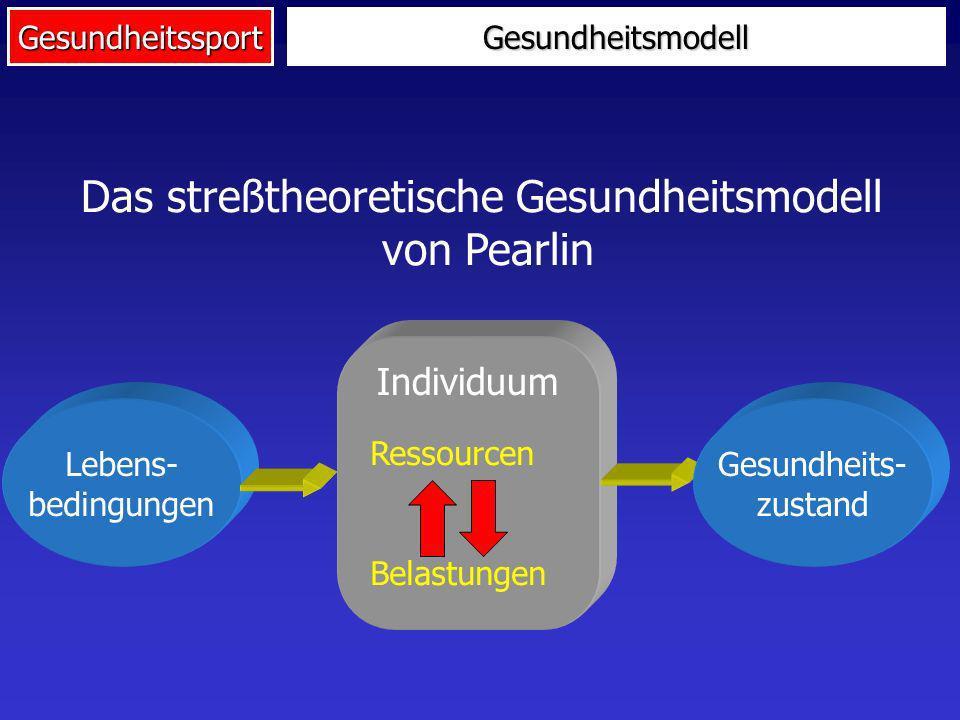 Gesundheitssport Lebens- bedingungen Individuum Das streßtheoretische Gesundheitsmodell von Pearlin Gesundheits- zustand Ressourcen Belastungen Gesund