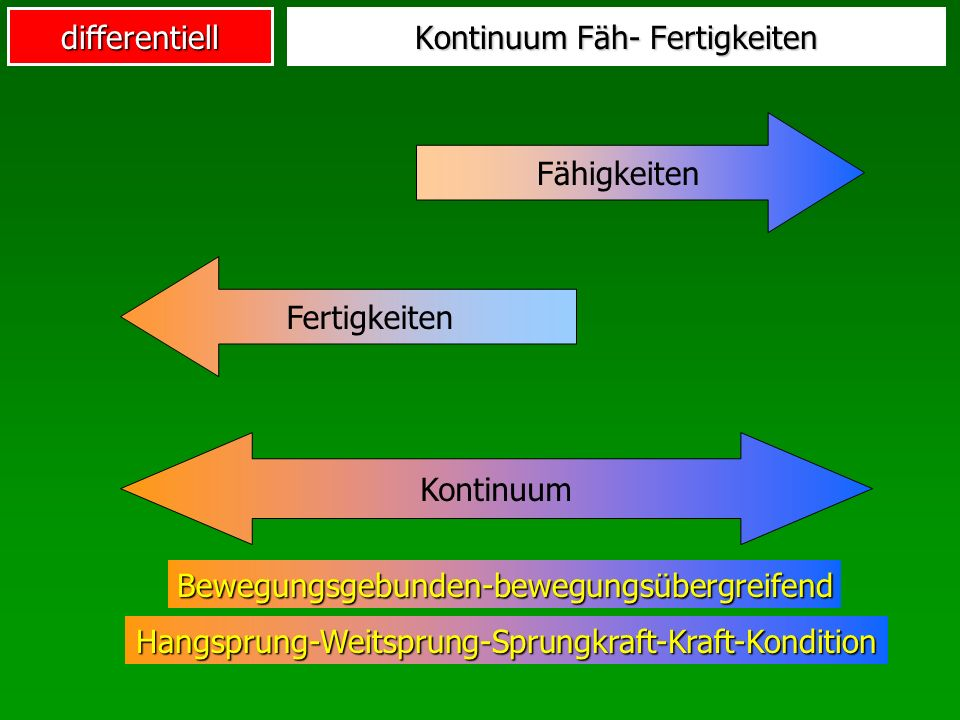 differentiell Kontinuum Fäh- Fertigkeiten Kontinuum Fähigkeiten Fertigkeiten Bewegungsgebunden-bewegungsübergreifend Hangsprung-Weitsprung-Sprungkraft-Kraft-Kondition