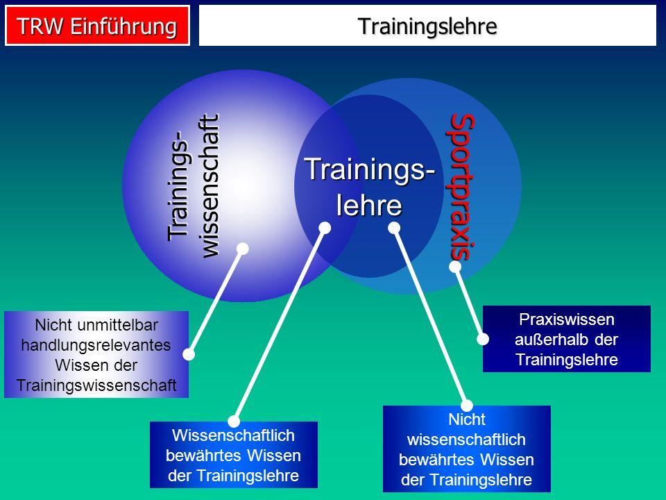 TRW Einführung Trainingslehre Trainings- wissenschaft Sportpraxis Praxiswissen außerhalb der Trainingslehre Nicht unmittelbar handlungsrelevantes Wiss