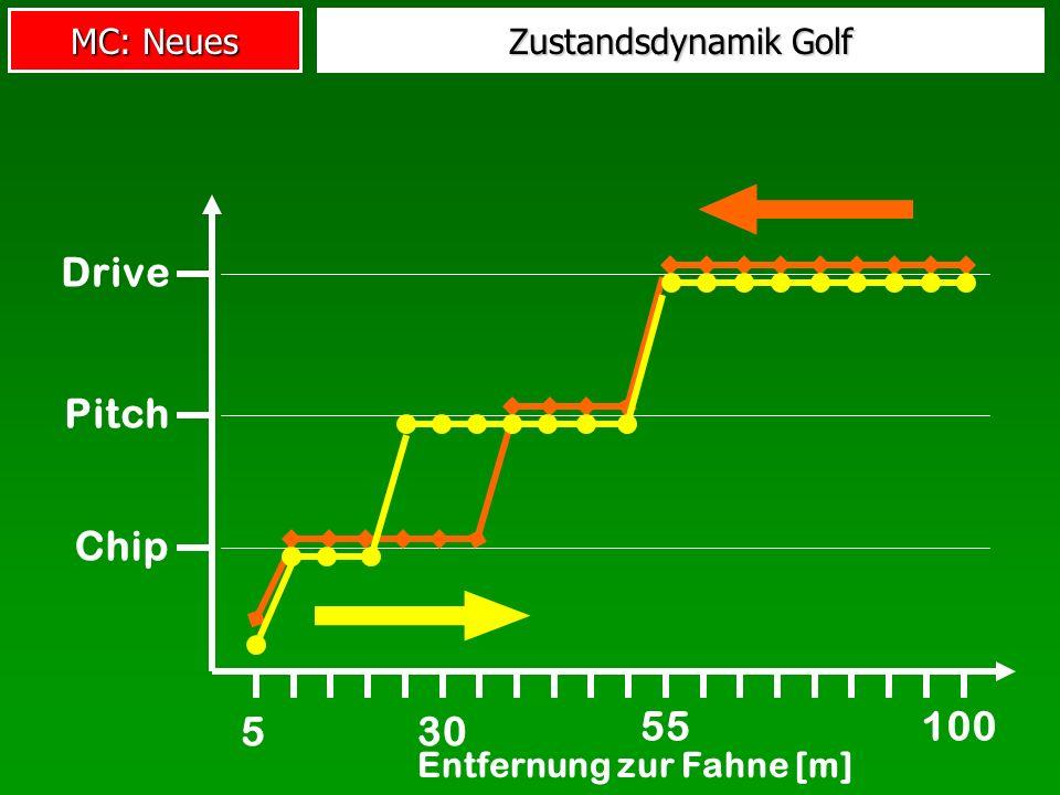MC: Neues Entfernung zur Fahne [m] Chip Pitch Drive 5 100 30 55 Zustandsdynamik Golf