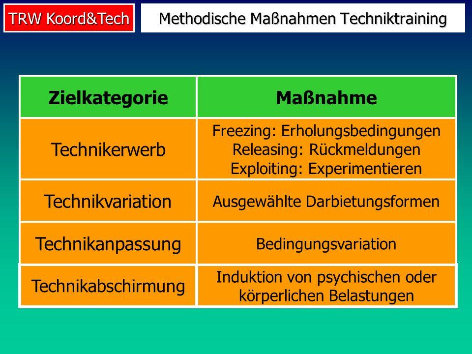 TRW Koord&Tech Methodische Maßnahmen Techniktraining Induktion von psychischen oder körperlichen Belastungen Technikabschirmung Bedingungsvariation Te