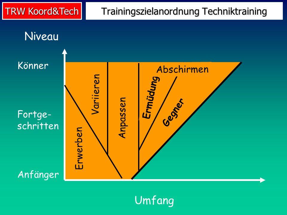 TRW Koord&Tech Trainingszielanordnung Techniktraining Umfang Niveau Könner Fortge- schritten Anfänger Variieren Anpassen Erwerben Ermüdung Gegner Absc
