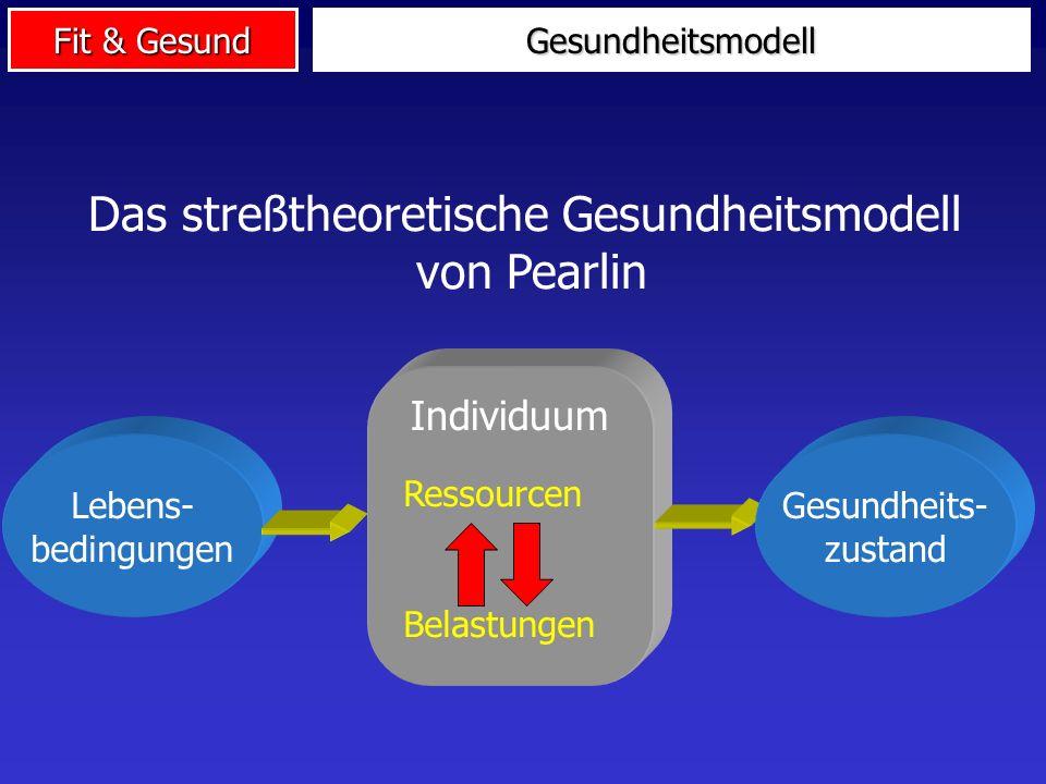 Fit & Gesund Lebens- bedingungen Individuum Das streßtheoretische Gesundheitsmodell von Pearlin Gesundheits- zustand Ressourcen Belastungen Gesundheit