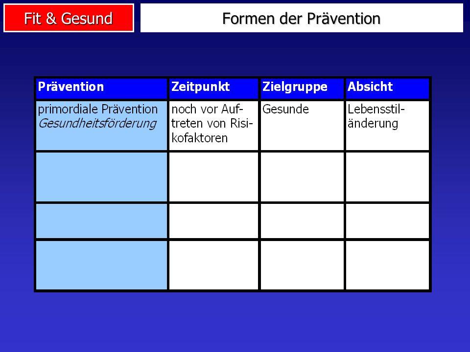 Fit & Gesund Wirkungen Gesundheit: Funktionelle und morphologische Anpassungen: z.