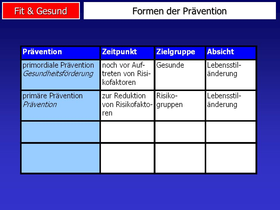 Fit & Gesund Formen der Prävention