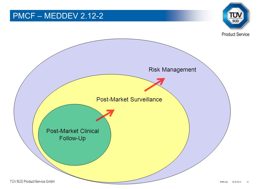 TÜV SÜD Product Service GmbH 02.02.2014Abteilung:14 Post-Market Clinical Follow-Up Post-Market Surveillance Risk Management PMCF – MEDDEV 2.12-2