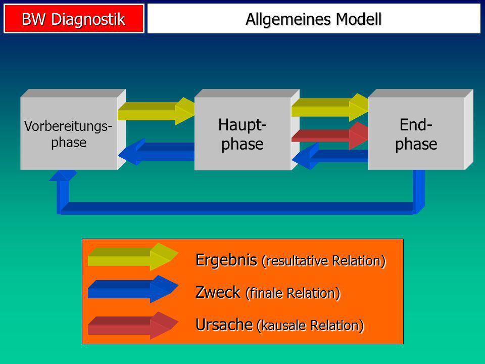 BW Diagnostik Vorbereitungs- phase Allgemeines Modell Haupt- phase End- phase Zweck (finale Relation) Ergebnis (resultative Relation) Ursache (kausale