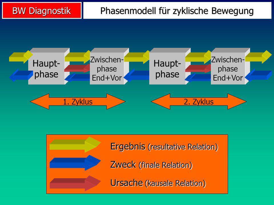 BW Diagnostik Phasenmodell für zyklische Bewegung Haupt- phase Zwischen- phase End+Vor 1. Zyklus2. Zyklus Haupt- phase Zwischen- phase End+Vor Zweck (