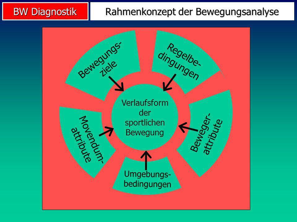 BW Diagnostik Rahmenkonzept der Bewegungsanalyse Verlaufsform der sportlichen Bewegung Movendum- attribute Bewegungs- ziele Regelbe- dingungen Beweger