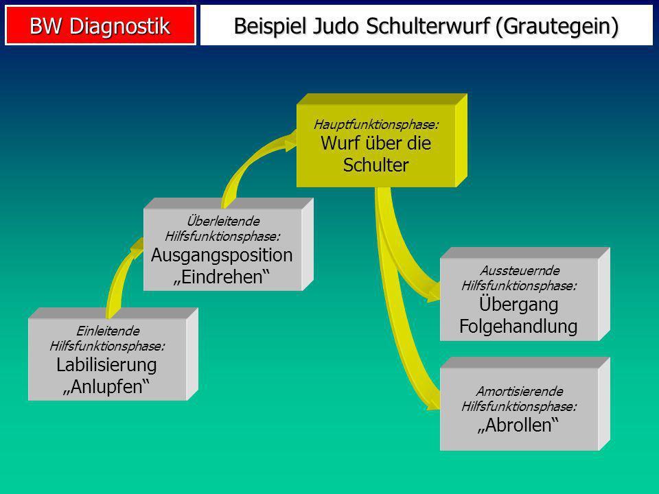 BW Diagnostik Beispiel Judo Schulterwurf (Grautegein) Einleitende Hilfsfunktionsphase: Labilisierung Anlupfen Überleitende Hilfsfunktionsphase: Ausgan