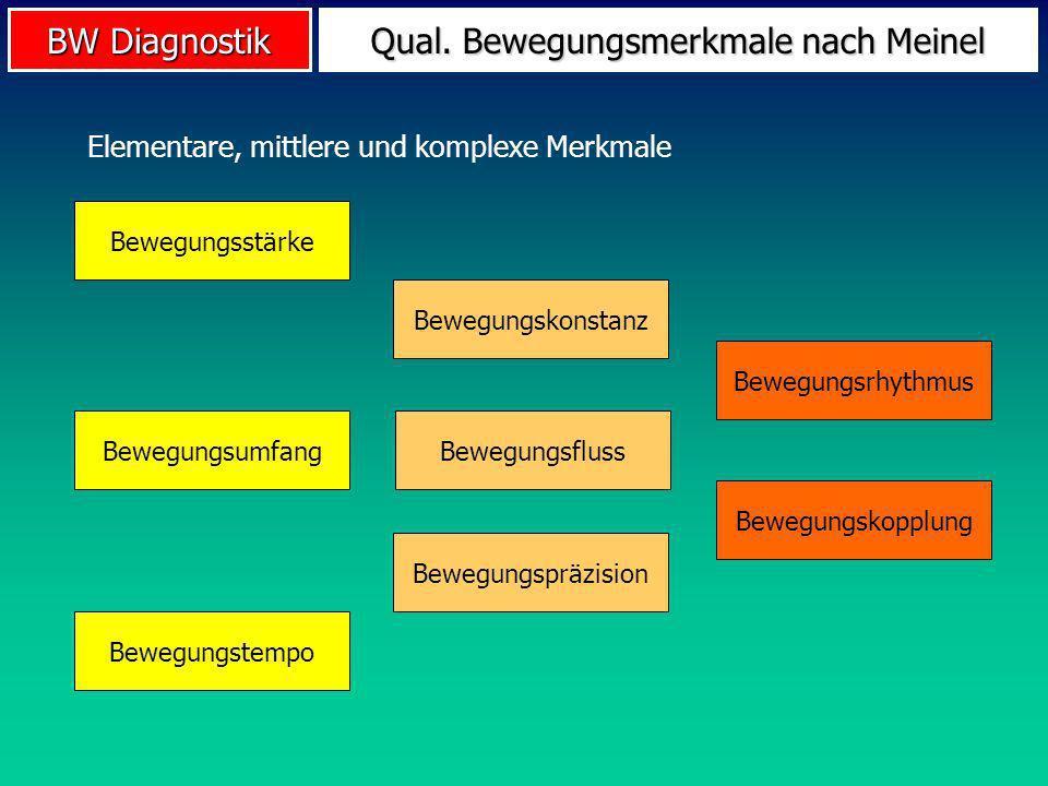 BW Diagnostik Beispiel Weitsprung Qualitative Bewegungsmerkmale im (Schüler-) Weitsprung Bewegungsumfang: Weite (!) Bewegungsstärke: Absprung Bewegungstempo: Anlauf Bewegungskopplung: Anlauf & Absprung
