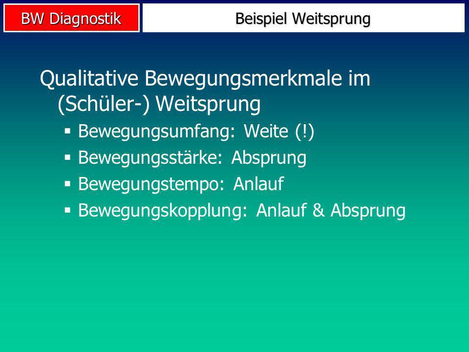 BW Diagnostik Beispiel Weitsprung Qualitative Bewegungsmerkmale im (Schüler-) Weitsprung Bewegungsumfang: Weite (!) Bewegungsstärke: Absprung Bewegung