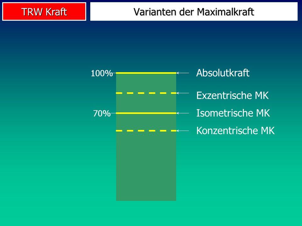 TRW Kraft 100% Absolutkraft 70% Isometrische MK Konzentrische MK Exzentrische MK Varianten der Maximalkraft