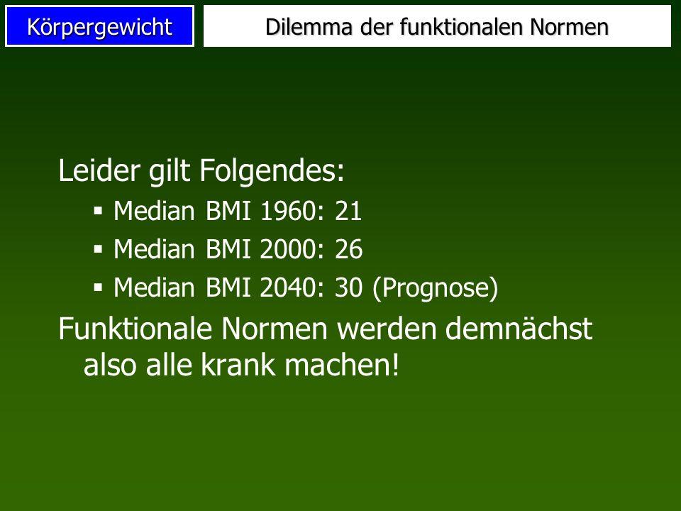 Körpergewicht Dilemma der funktionalen Normen Leider gilt Folgendes: Median BMI 1960: 21 Median BMI 2000: 26 Median BMI 2040: 30 (Prognose) Funktional