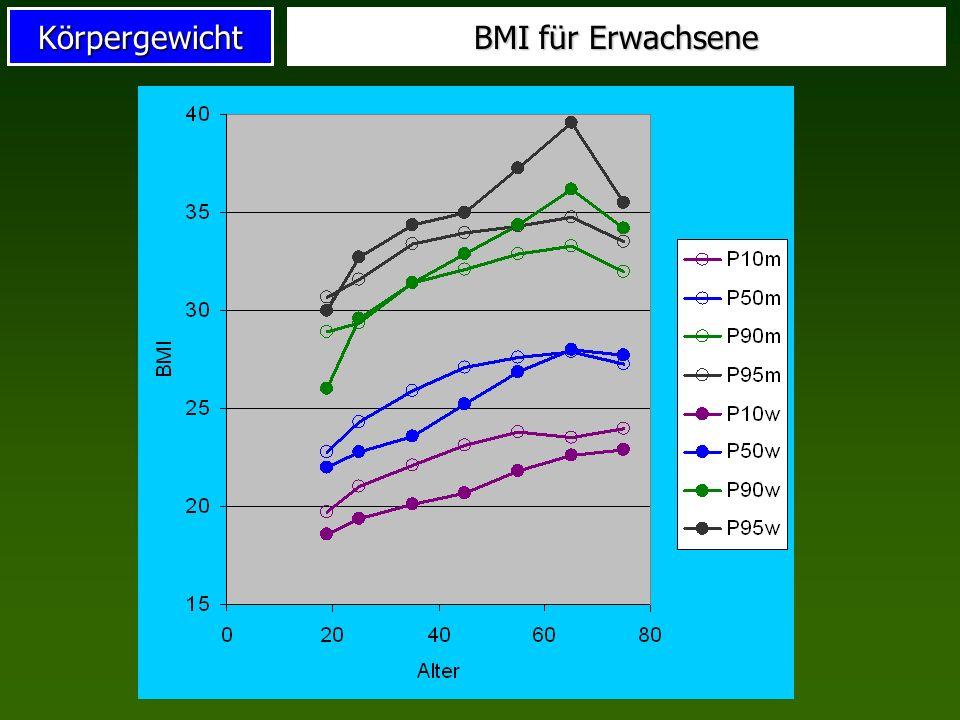Körpergewicht BMI für Erwachsene