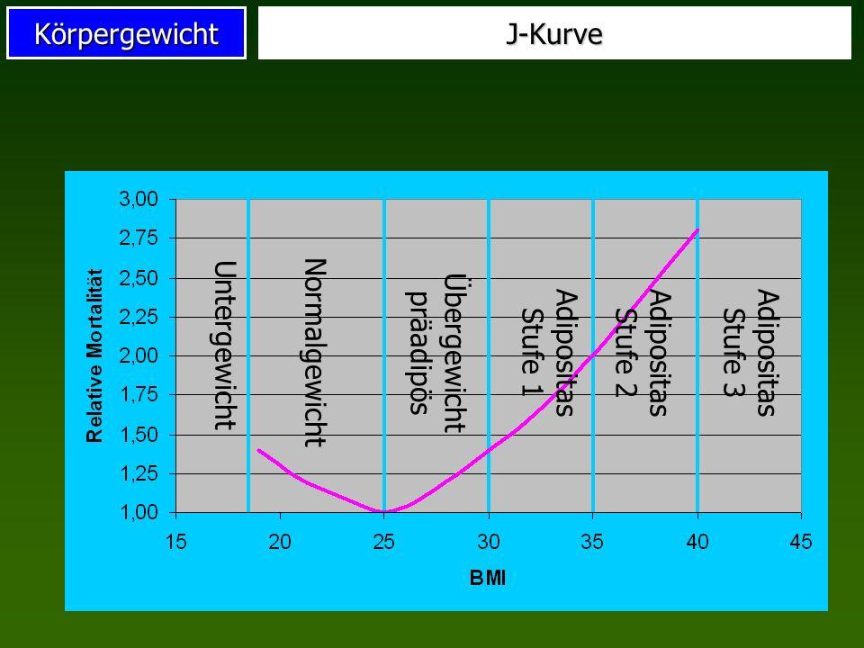 KörpergewichtJ-Kurve Untergewicht Normalgewicht Übergewicht präadipös Adipositas Stufe 1 Adipositas Stufe 2 Adipositas Stufe 3