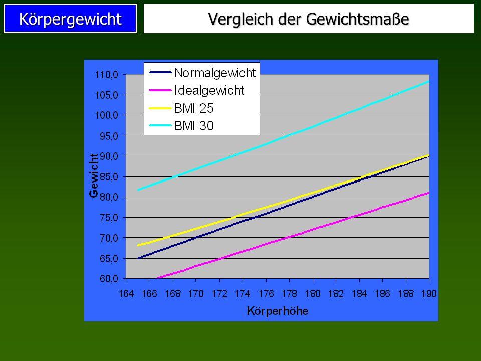 Körpergewicht Vergleich der Gewichtsmaße