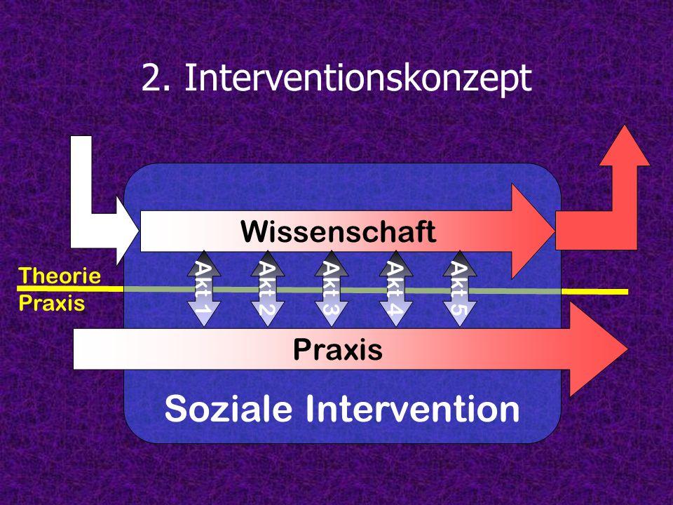 Theorie Praxis 2. Interventionskonzept Soziale Intervention Praxis Wissenschaft Akt 1Akt 2Akt 3Akt 4Akt 5