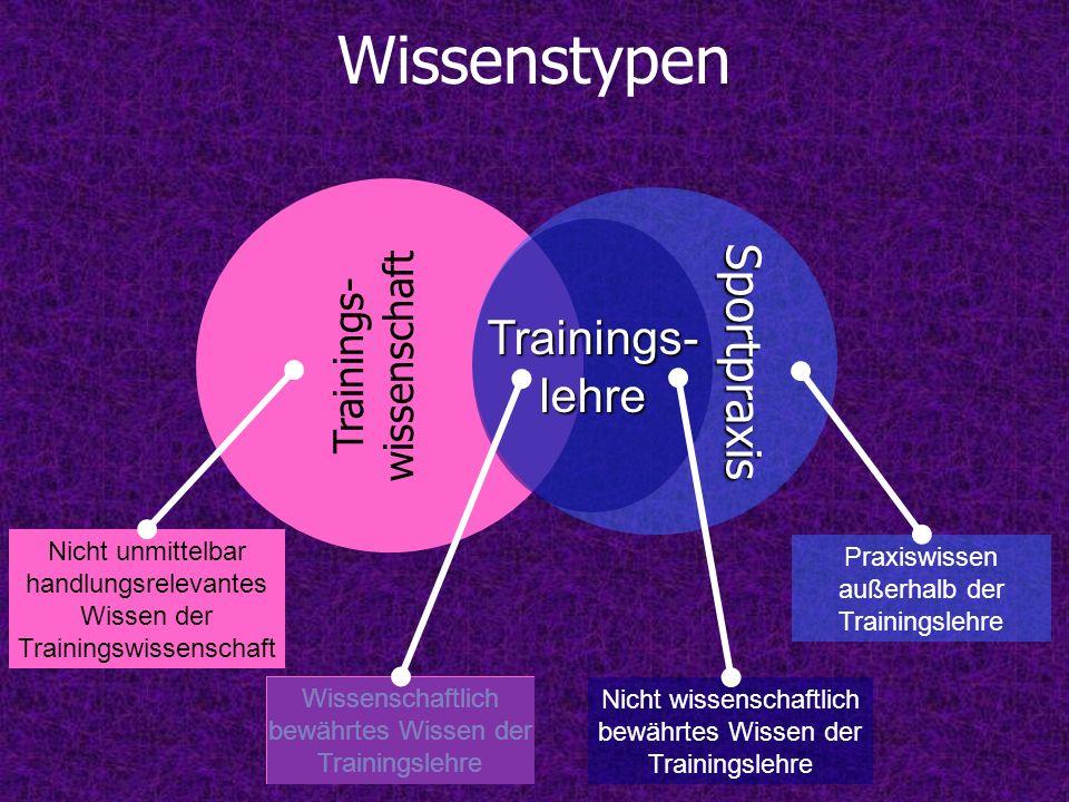 Wissenstypen Trainings- wissenschaft Sportpraxis Praxiswissen außerhalb der Trainingslehre Nicht unmittelbar handlungsrelevantes Wissen der Trainingsw