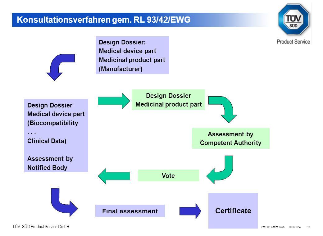 TÜV SÜD Product Service GmbH 02.02.2014Prof. Dr. Sabine Kloth12 Design Dossier: Medical device part Medicinal product part (Manufacturer) Konsultation