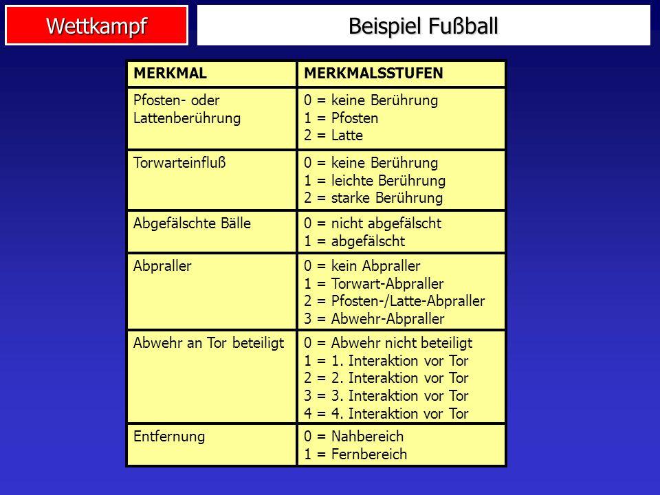 Wettkampf Beispiel Fußball Wie groß ist der Anteil dieser Nicht- Linearität? Untersuchung: Nicht-geplantes, nicht-planbares Zustandekommen von Toren i