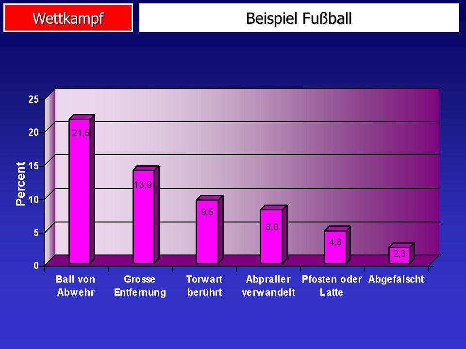 Wettkampf Beispiel Fußball 1545 Tore aus europäischen Erstligen ausgewertet! Anteil der Chaotischen Tore: