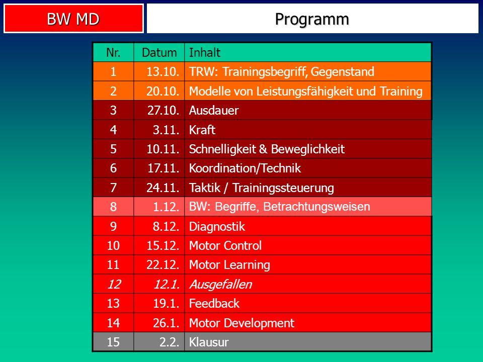 BW MD Programm Nr.DatumInhalt 113.10.TRW: Trainingsbegriff, Gegenstand 220.10.Modelle von Leistungsfähigkeit und Training 327.10.Ausdauer 43.11.Kraft