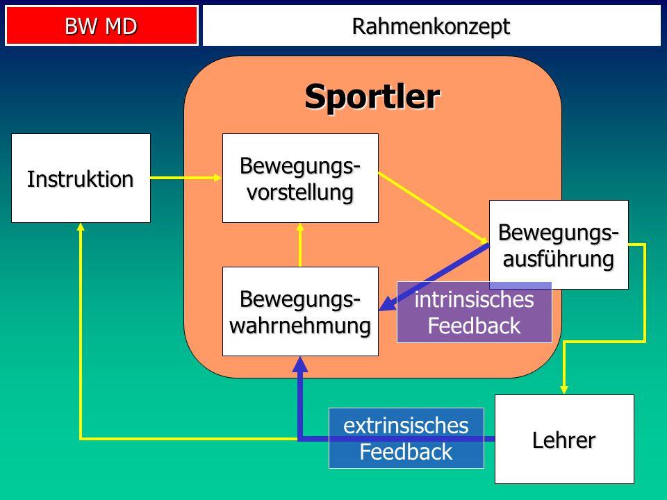 BW MD Sportler Rahmenkonzept Instruktion Bewegungs- vorstellung Bewegungs- ausführung Bewegungs- wahrnehmung Lehrer extrinsisches Feedback intrinsisch