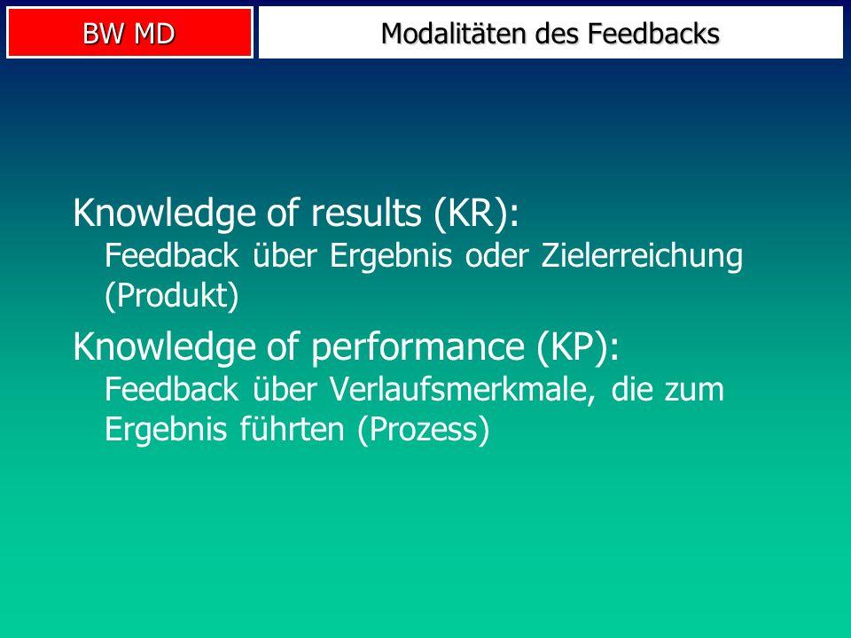 BW MD Feedback Feedback intrinsischesextrinsisches visuellauditiv proprio- zeptiv taktil Knowledge of results (KR) Knowledge of performance (KP) Knowledge of results (KR) Knowledge of performance (KP)