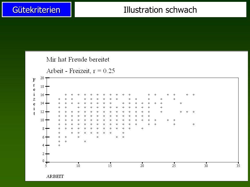 GütekriterienVeranschaulichung x y r = 1 r = 0,80 r = 0,50 r = 0