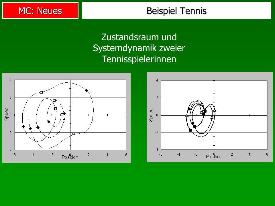 MC: Neues Beispiel Tennis Zustandsraum und Systemdynamik zweier Tennisspielerinnen