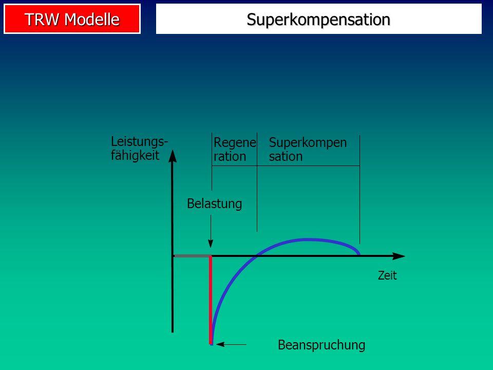TRW Modelle Superkompensation Leistungs- fähigkeit Zeit Regene ration Superkompen sation Beanspruchung Belastung