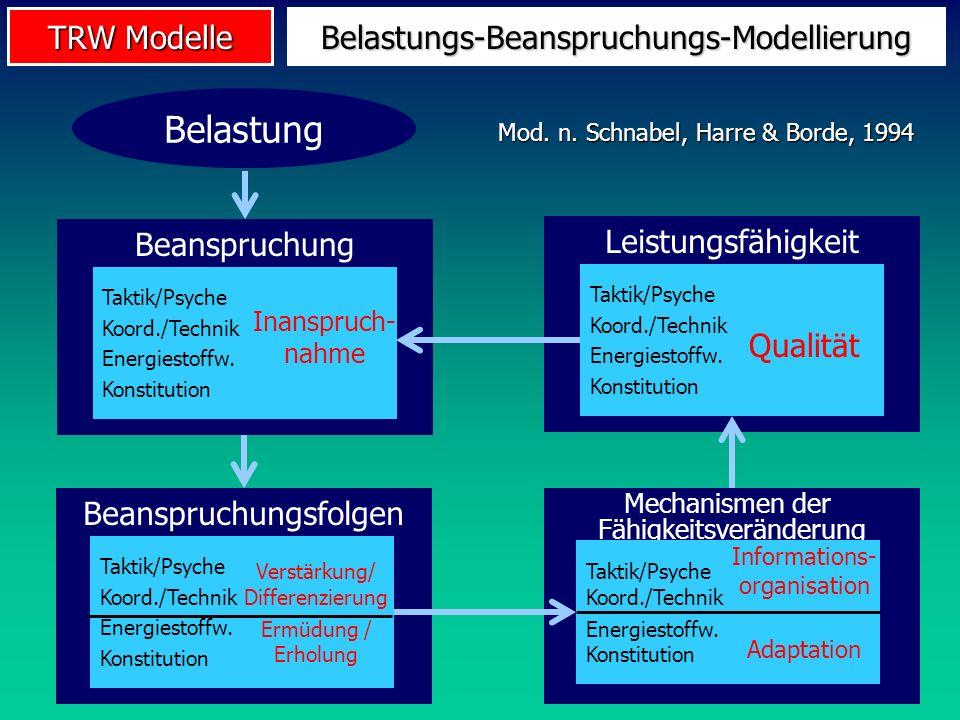 TRW Modelle Beanspruchungsfolgen Taktik/Psyche Koord./Technik Energiestoffw. Konstitution Verstärkung/ Differenzierung Ermüdung / Erholung Belastungs-