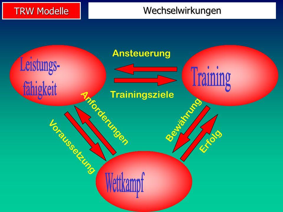 TRW Modelle Wechselwirkungen Ansteuerung Trainingsziele Voraussetzung Anforderungen Bewährung Erfolg