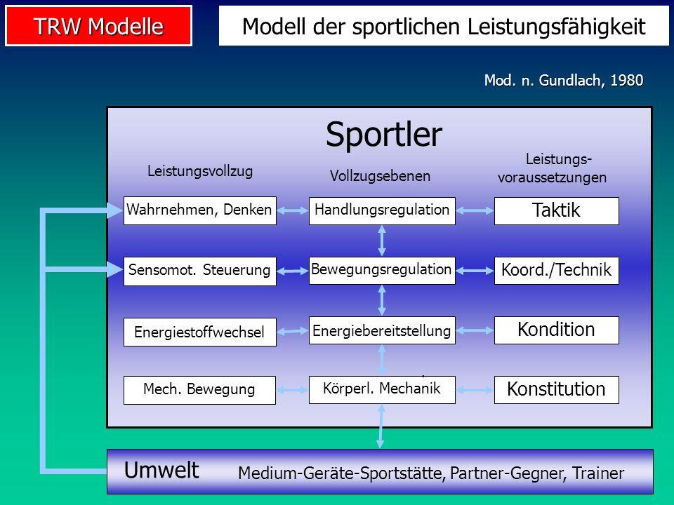 TRW Modelle Sportler Leistungsvollzug Leistungs- voraussetzungen Mech. Bewegung Körperl. Mechanik. Konstitution Energiestoffwechsel Energiebereitstell