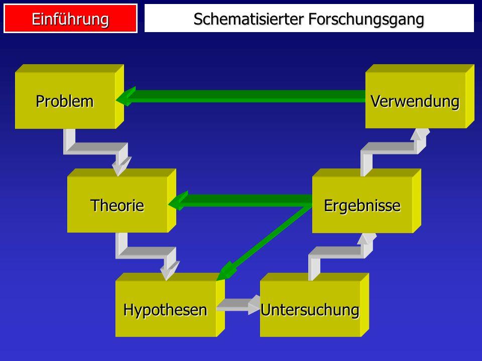 Einführung Schematisierter Forschungsgang HypothesenUntersuchung Theorie Problem Ergebnisse Verwendung