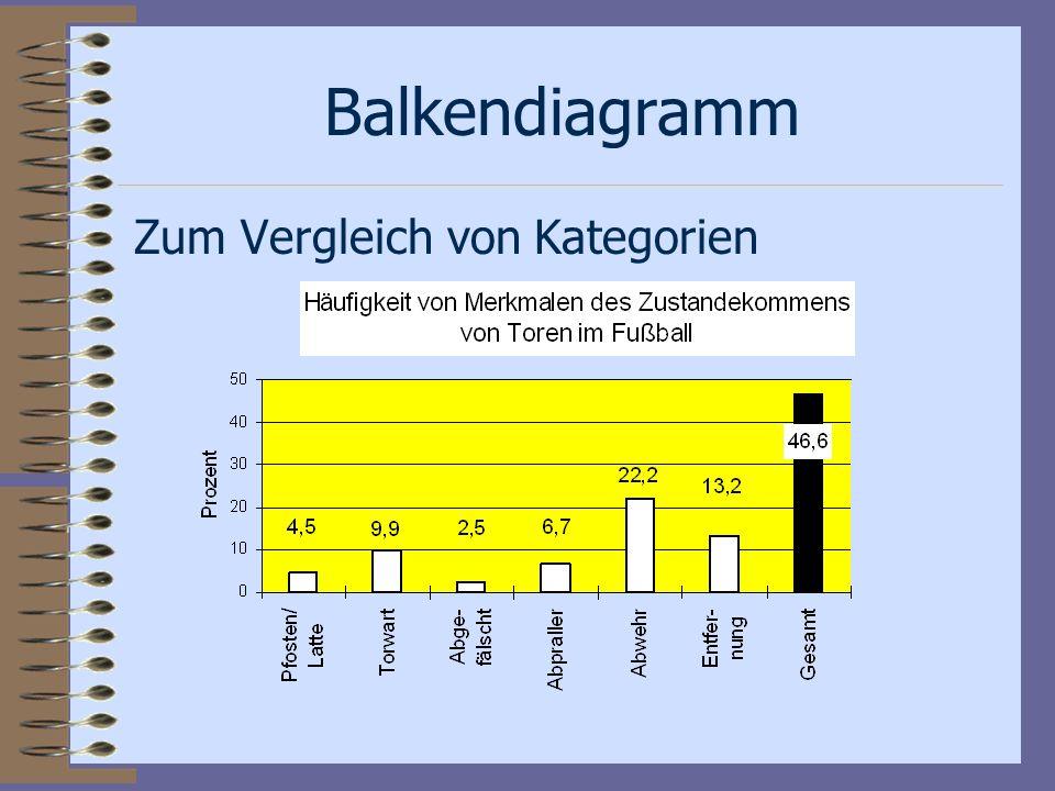 Balkendiagramm Zum Vergleich von Kategorien