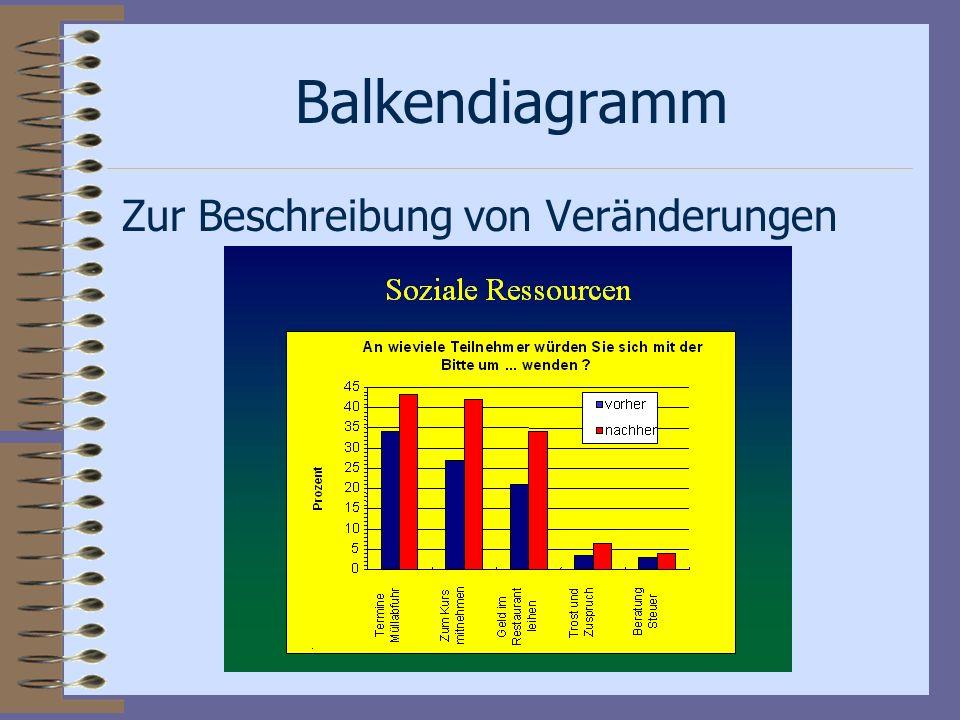 Balkendiagramm Zur Beschreibung von Veränderungen