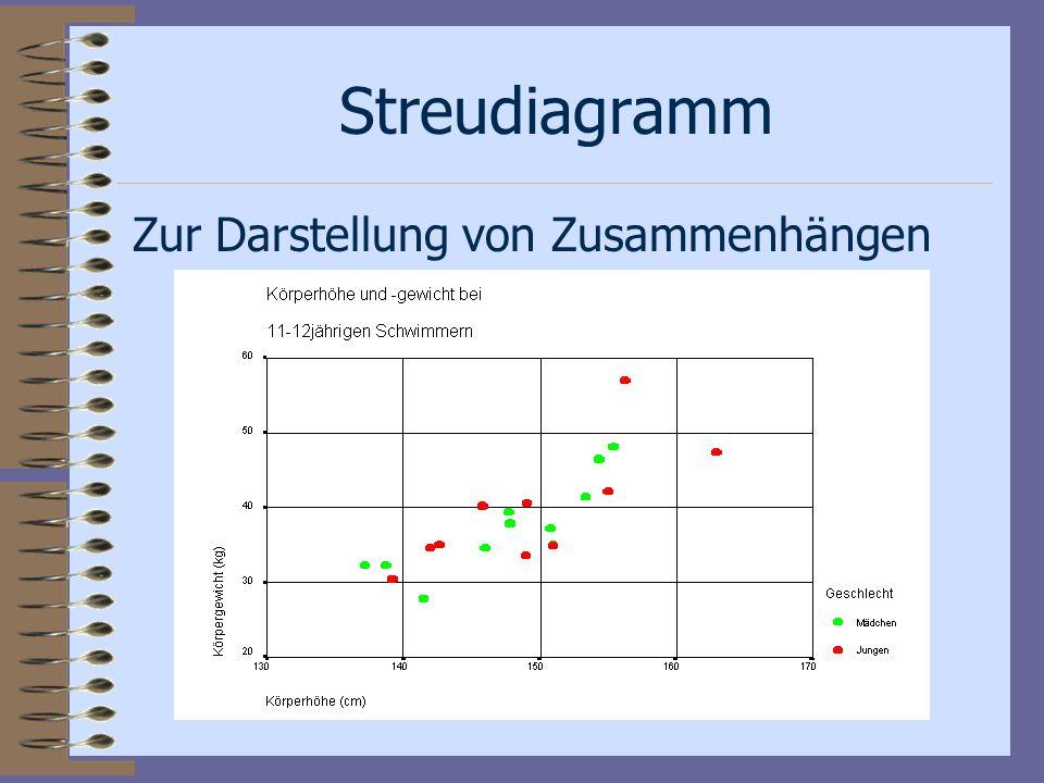 Streudiagramm Zur Darstellung von Zusammenhängen