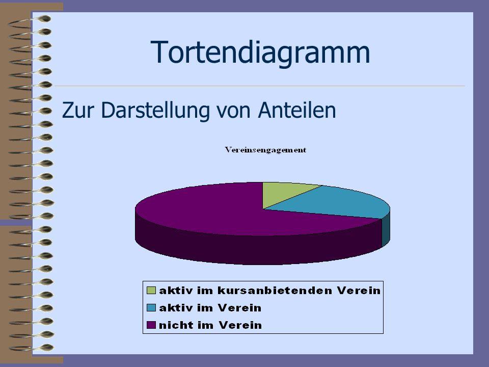 Tortendiagramm Zur Darstellung von Anteilen