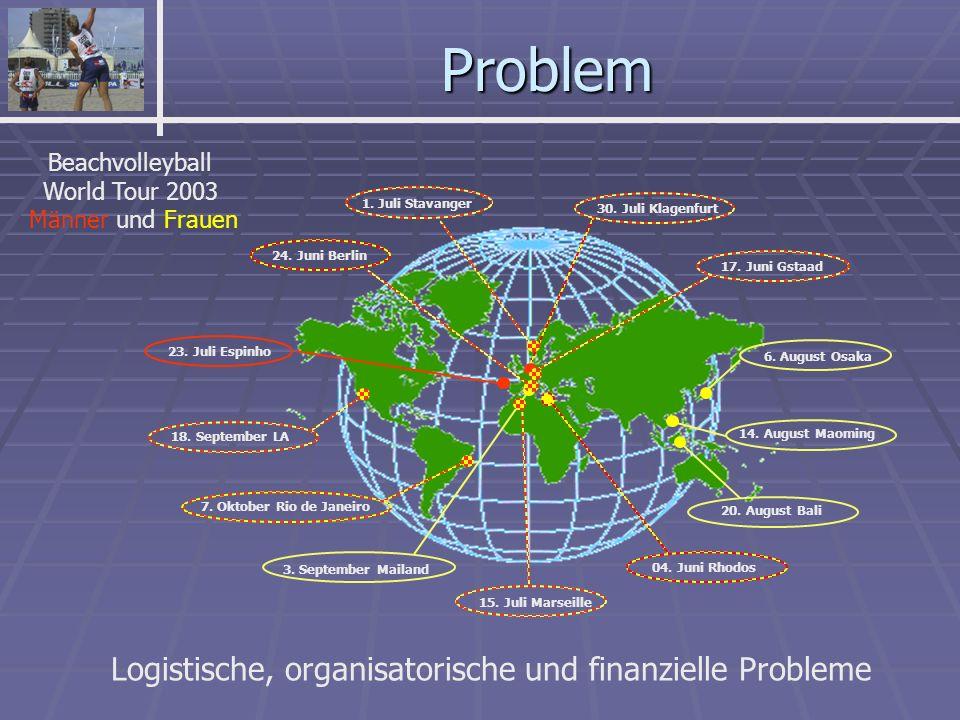 Logistische, organisatorische und finanzielle Probleme 6.