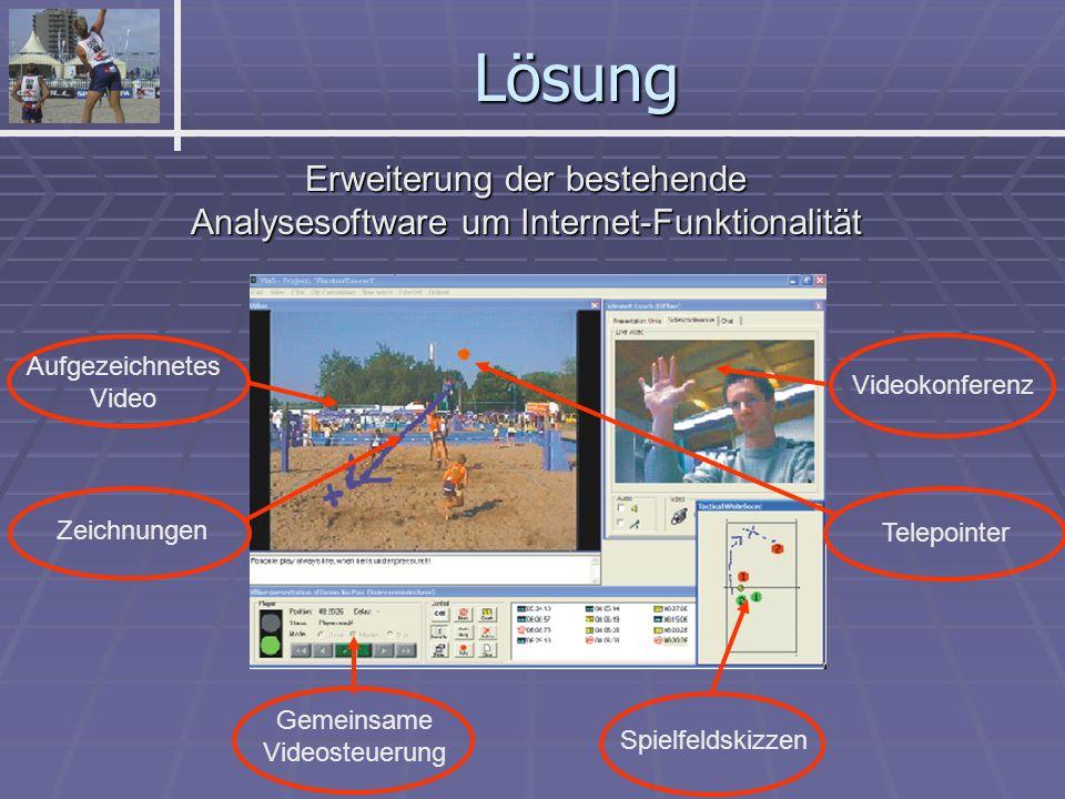 Lösung Videokonferenz Spielfeldskizzen Telepointer Zeichnungen Aufgezeichnetes Video Gemeinsame Videosteuerung Erweiterung der bestehende Analysesoftware um Internet-Funktionalität