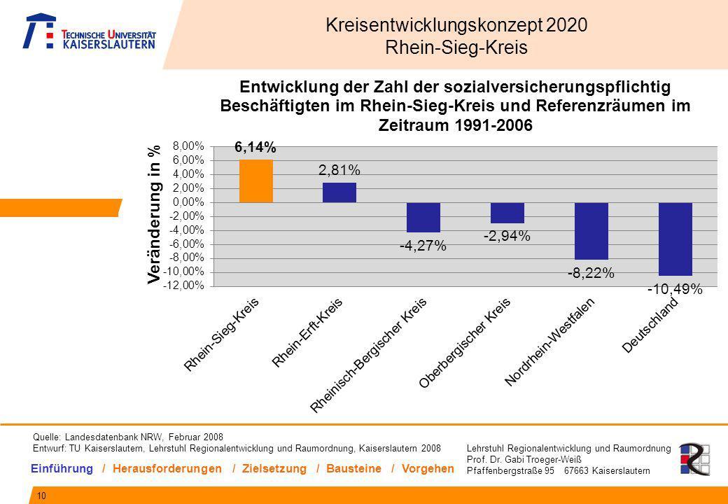 Lehrstuhl Regionalentwicklung und Raumordnung Prof. Dr. Gabi Troeger-Weiß Pfaffenbergstraße 95 67663 Kaiserslautern 10 Kreisentwicklungskonzept 2020 R
