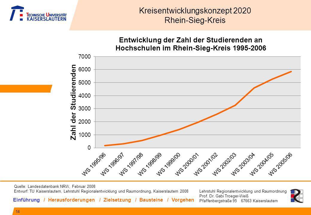 Lehrstuhl Regionalentwicklung und Raumordnung Prof. Dr. Gabi Troeger-Weiß Pfaffenbergstraße 95 67663 Kaiserslautern 14 Kreisentwicklungskonzept 2020 R