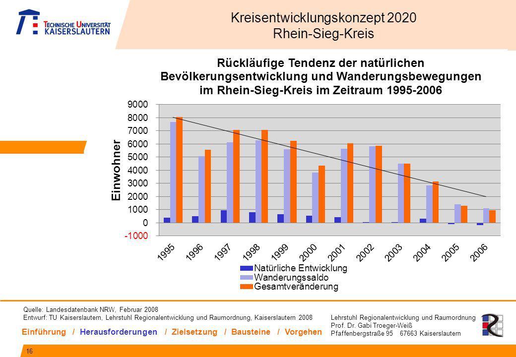Lehrstuhl Regionalentwicklung und Raumordnung Prof. Dr. Gabi Troeger-Weiß Pfaffenbergstraße 95 67663 Kaiserslautern 16 Kreisentwicklungskonzept 2020 R